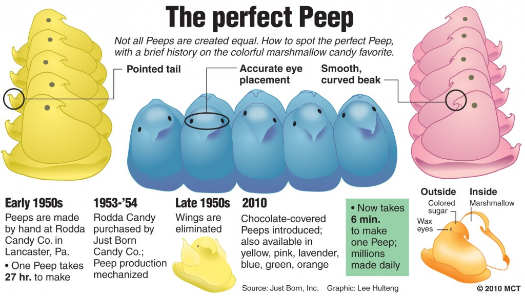 The Perfect Peep